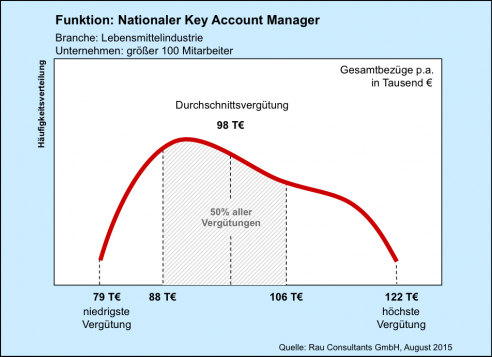Gehaltscheck Nationaler Key Account Manager