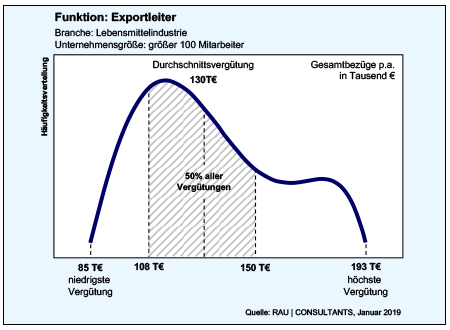 Gehaltscheck Exportleiter