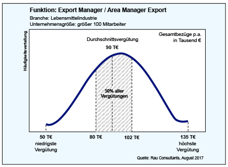 Gehaltscheck Export Manager Area Manager Export