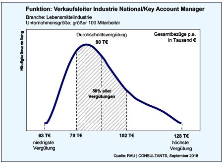 Verkaufsleiter Industrie National/Key Account Manager