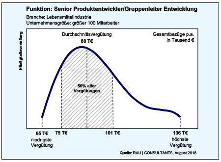 Senior Produktentwickler / Gruppenleiter Entwicklung