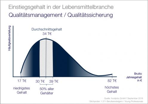 Einstiegsgehalt in der Lebensmittelbranche: Qualitätsmanagement Qualitätssicherung