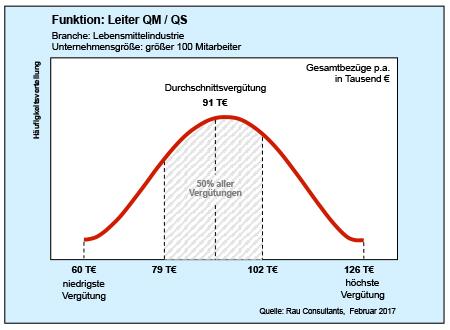 Gehaltscheck QM/QS