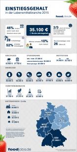 Infografik - Einstiegsgehalt in der Lebensmittelbranche 2015