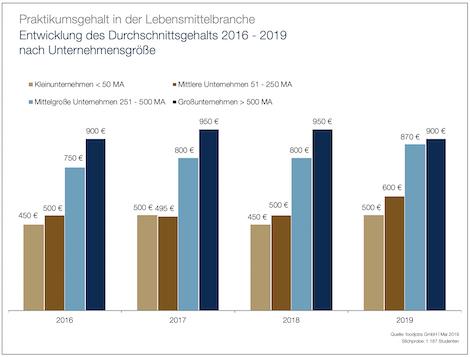Entwicklung des Durchschnittsgehalts 2016 - 2019 nach Unternehmensgröße