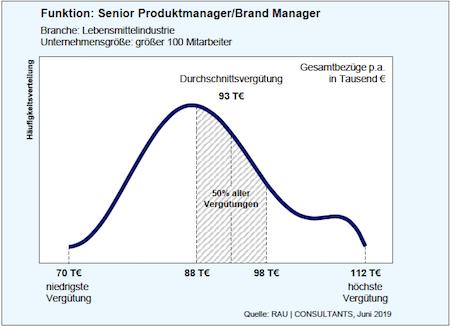 Gehaltscheck Senior Produktmanager / Brand Manager
