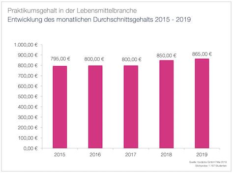 Entwicklung des Durchschnittsgehalts 2015 - 2019