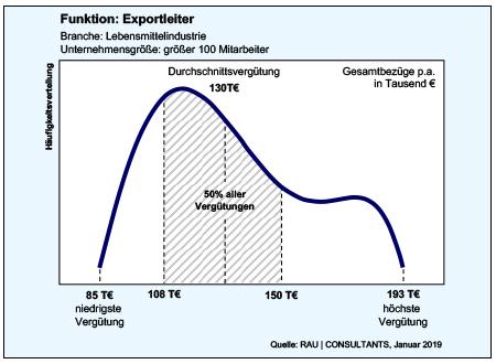 Exportleiter