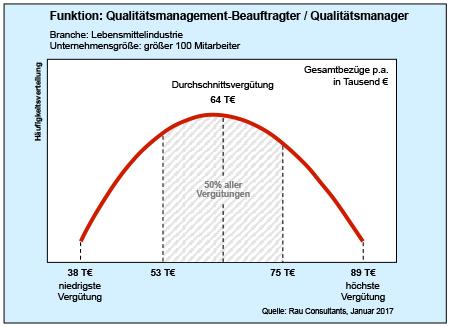 Qualitätsmanagement-Beauftragter / Qualitätsmanager