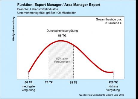 Gehaltscheck Export Manager
