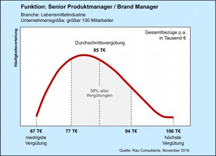 Senior Produktmanager / Brand Manager