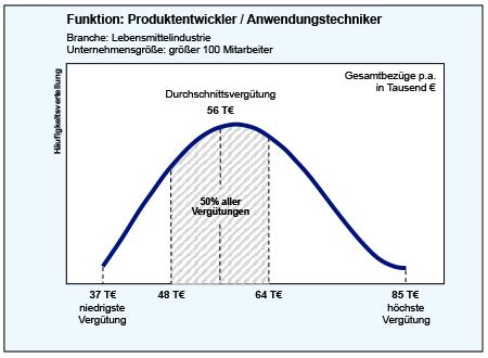 süßwarenindustrie tarifvertrag hessen