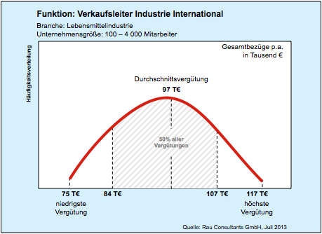 Gehaltscheck VKL Industrie International