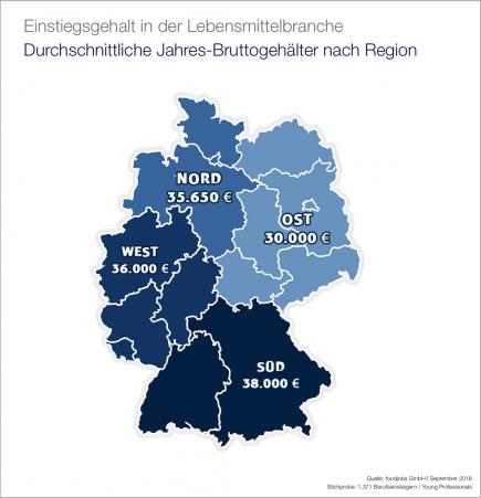 Einstiegsgehalt in der Lebensmittelbranche: Region
