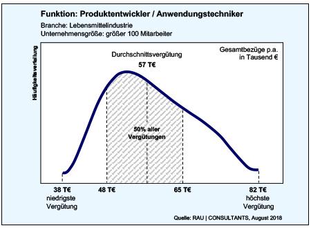 Produktentwickler / Anwendungstechniker