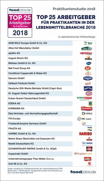 Die 25 beliebtesten Unternehmen in der Lebensmittelbranche
