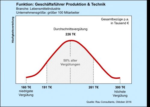 Gehaltscheck Geschäftsführer Produktion und Technik