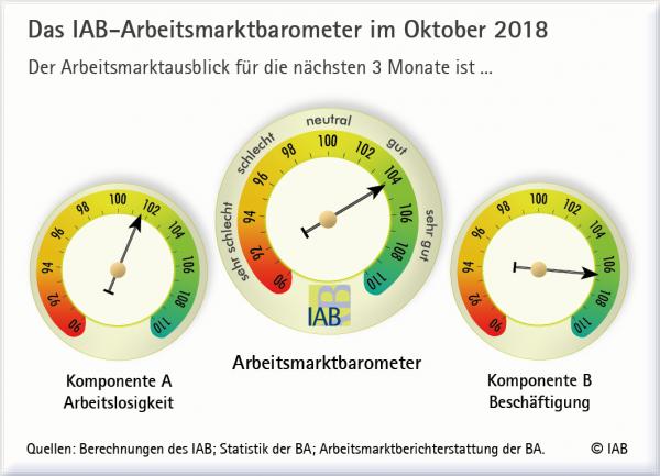 IAB-Arbeitsmarktbarometer