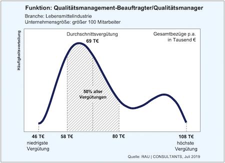 QM BEAUFTRAGTER/ QUALITÄTSMANAGER