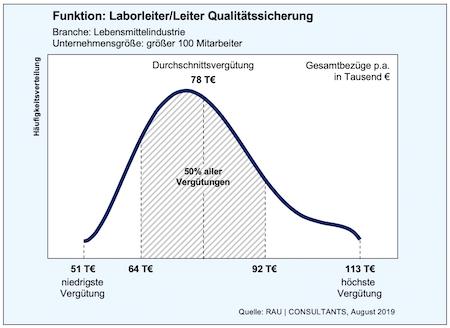 Laborleiter / Leiter Qualitätssicherung